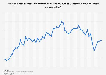 Lithuania: Average monthly diesel prices 2020   Statista
