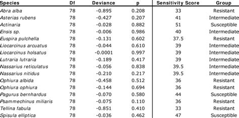 Results from the Chi-square test of the significance of