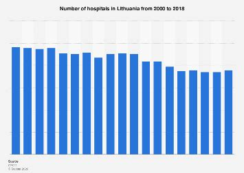 Hospitals in Lithuania 2000-2018   Statista